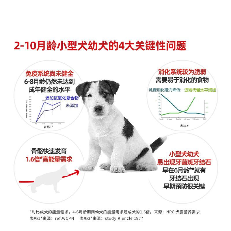 皇家小型犬幼犬狗粮·8kg